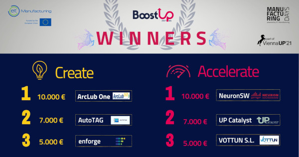 Second place in BoostUP! Regional Innovation Scheme