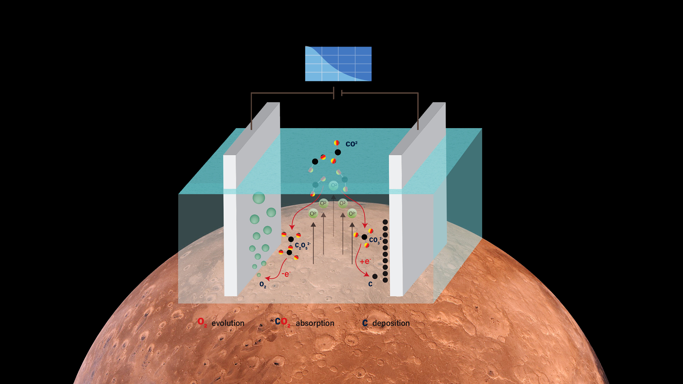 UP Catalyst co-founder Dr Sander Ratso will join European Space Agency for a post-doc research on oxygen generation and energy storage on Mars
